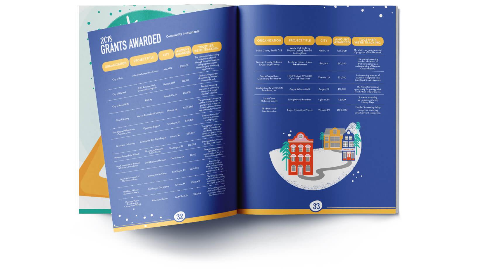 Dekko Foundation Annual Report